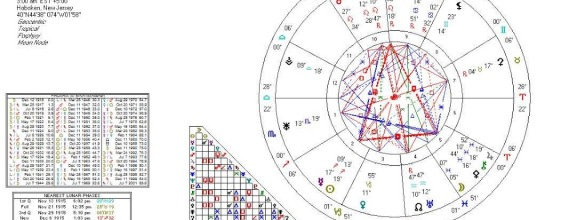 You Either Got It Or You Don't – The Astrology of Charisma