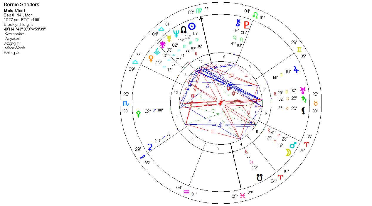 Bernie an accurate birth chart joan porte using this chart we see someone who wants to make his mark on the world in a very tangible way with a stellium of planets in his 10th house house of geenschuldenfo Image collections